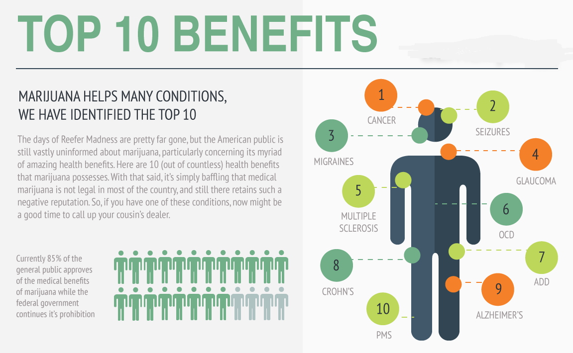 Cannabis-Health-Benefits-Charts.png