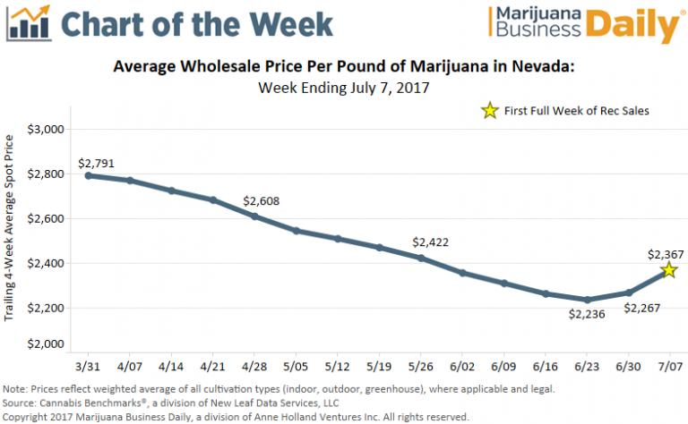 Nevada-Marijuana-Sales-Tax.png