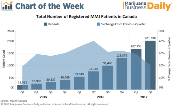 Canadian MMJ Patient Growth Rates